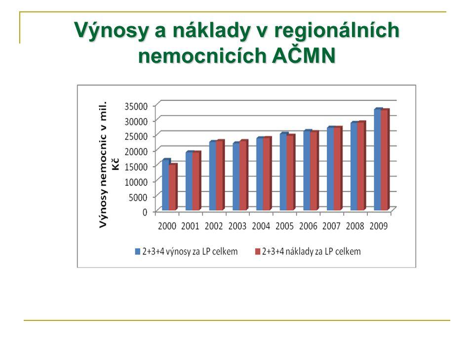 Výnosy a náklady v regionálních nemocnicích AČMN