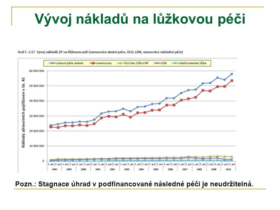 Vývoj nákladů na lůžkovou péči Pozn.: Stagnace úhrad v podfinancované následné péči je neudržitelná.