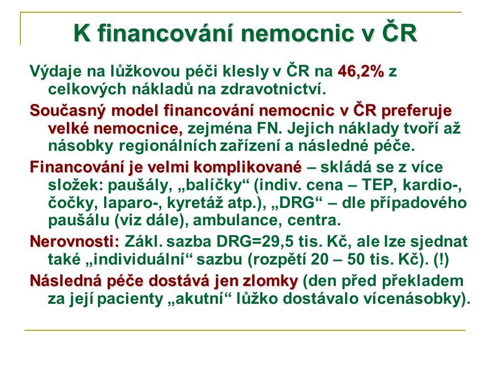 K financování nemocnic v ČR 46,2% Výdaje na lůžkovou péči klesly v ČR na 46,2% z celkových nákladů na zdravotnictví. Současný model financování nemocn