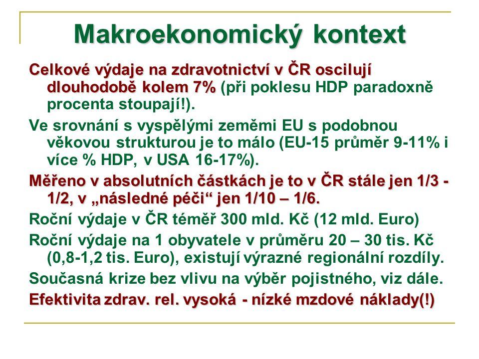 Makroekonomický kontext Celkové výdaje na zdravotnictví v ČR oscilují dlouhodobě kolem 7% Celkové výdaje na zdravotnictví v ČR oscilují dlouhodobě kolem 7% (při poklesu HDP paradoxně procenta stoupají!).