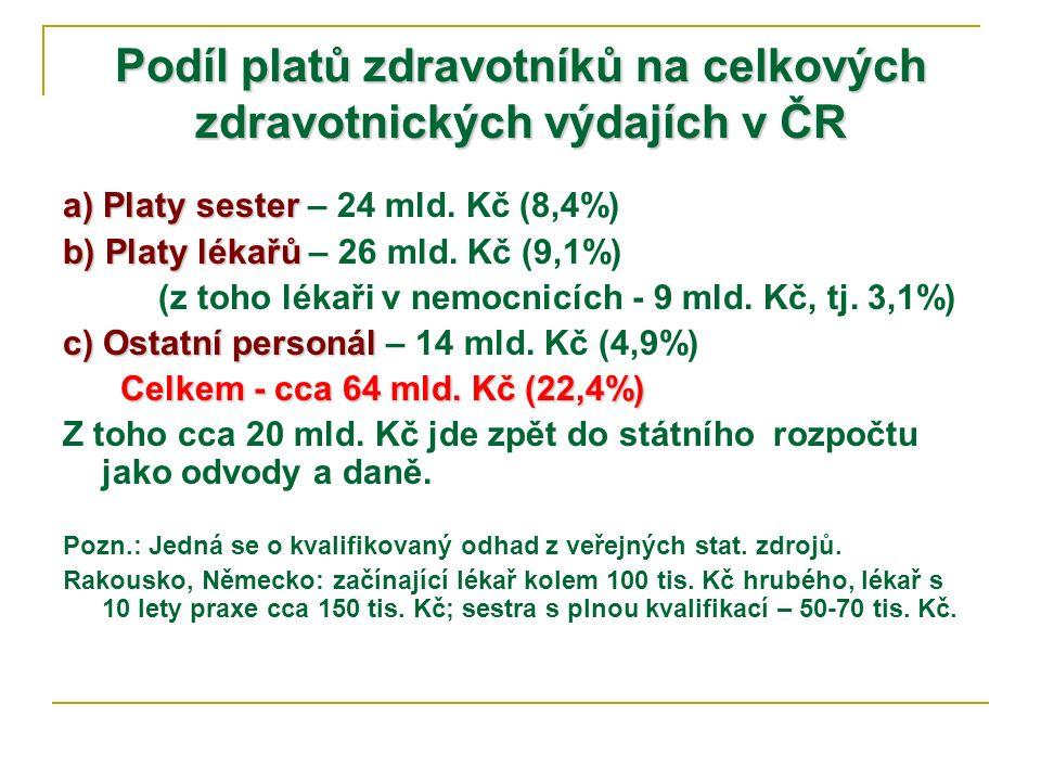 Podíl platů zdravotníků na celkových zdravotnických výdajích v ČR a) Platy sester a) Platy sester – 24 mld. Kč (8,4%) b) Platy lékařů b) Platy lékařů