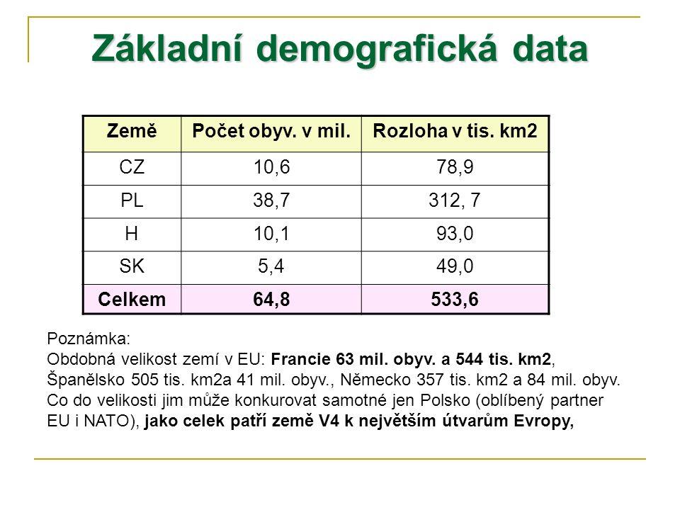 Základní demografická data ZeměPočet obyv. v mil.Rozloha v tis. km2 CZ10,678,9 PL38,7312, 7 H10,193,0 SK5,449,0 Celkem64,8533,6 Poznámka: Obdobná veli