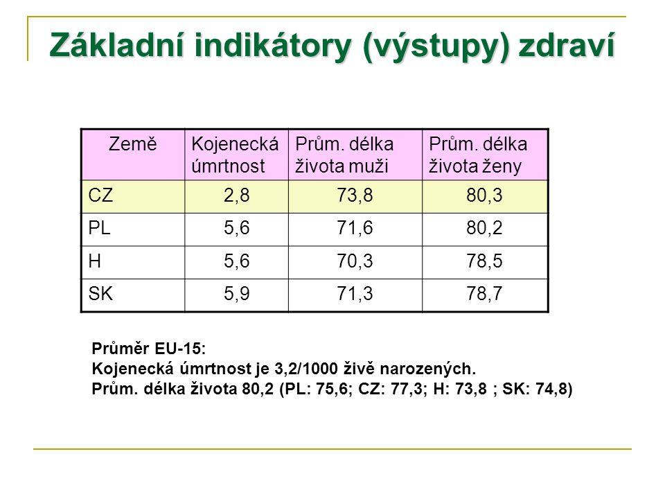 Základní indikátory (výstupy) zdraví ZeměKojenecká úmrtnost Prům.