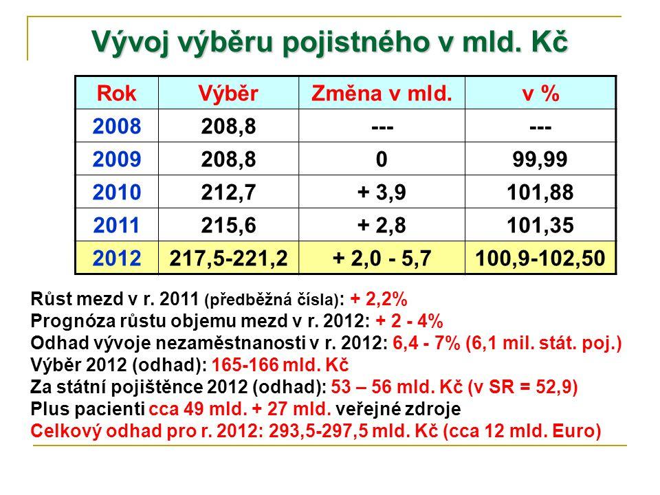 Vývoj výběru pojistného v mld. Kč RokVýběrZměna v mld.v % 2008208,8--- 2009208,8099,99 2010212,7+ 3,9101,88 2011215,6+ 2,8101,35 2012217,5-221,2+ 2,0