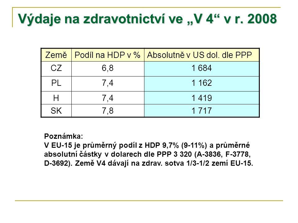 """Výdaje na zdravotnictví ve """"V 4"""" v r. 2008 ZeměPodíl na HDP v %Absolutně v US dol. dle PPP CZ6,81 684 PL7,41 162 H7,41 419 SK7,81 717 Poznámka: V EU-1"""
