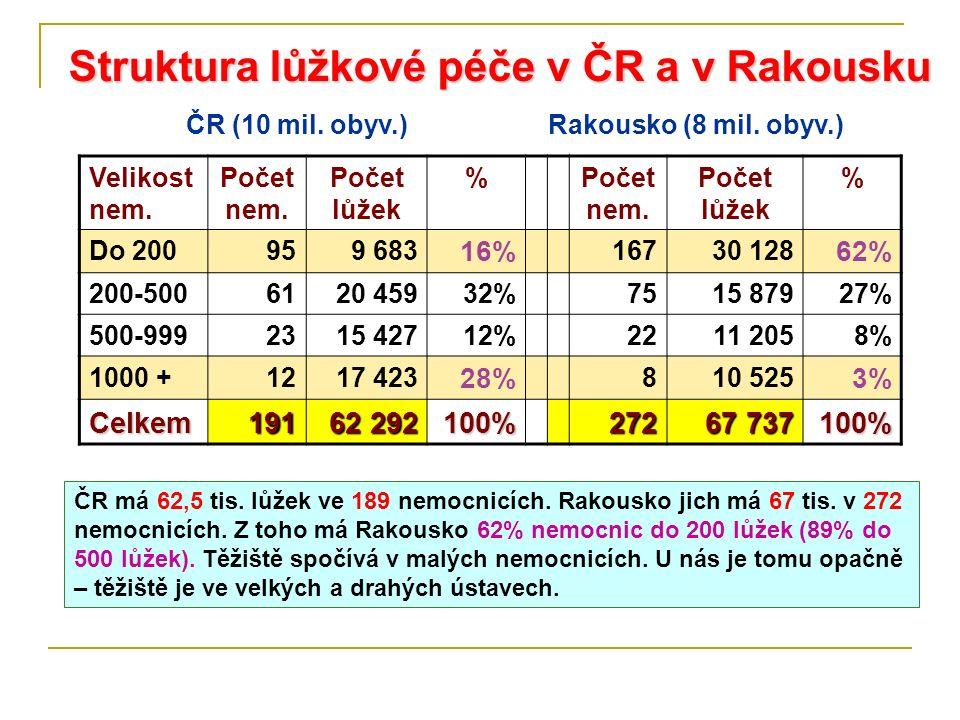 Struktura lůžkové péče v ČR a v Rakousku Velikost nem. Počet nem. Počet lůžek %Počet nem. Počet lůžek % Do 200959 683 16% 16730 128 62% 200-5006120 45