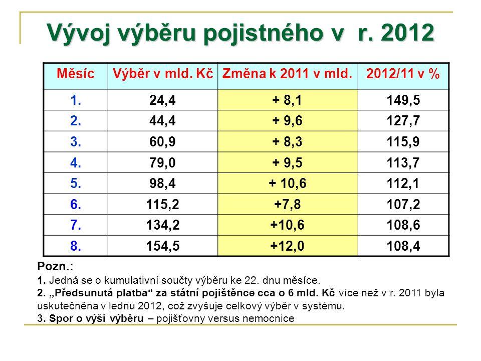 Vývoj výběru pojistného v r. 2012 MěsícVýběr v mld. KčZměna k 2011 v mld.2012/11 v % 1.24,4+ 8,1149,5 2.44,4+ 9,6127,7 3.60,9+ 8,3115,9 4.79,0+ 9,5113