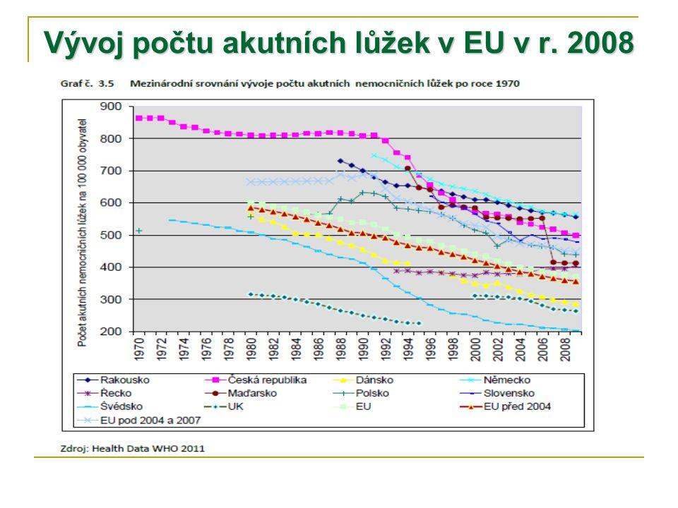 Vývoj počtu akutních lůžek v EU v r. 2008