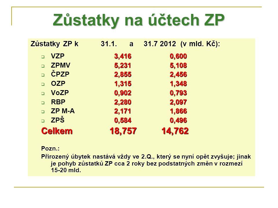 Zůstatky na účtech ZP Zůstatky ZP k 31.1. a 31.7 2012 (v mld. Kč): 3,4160,600  VZP 3,4160,600 5,2315,108  ZPMV 5,2315,108 2,8552,456  ČPZP 2,8552,4
