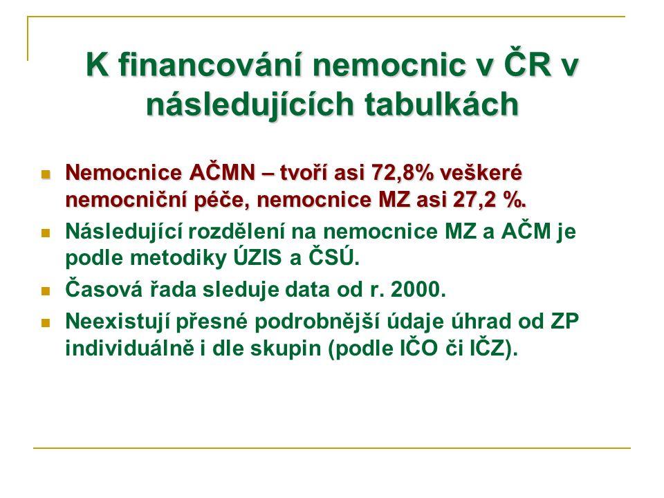 K financování nemocnic v ČR v následujících tabulkách Nemocnice AČMN – tvoří asi 72,8% veškeré nemocniční péče, nemocnice MZ asi 27,2 %. Nemocnice AČM