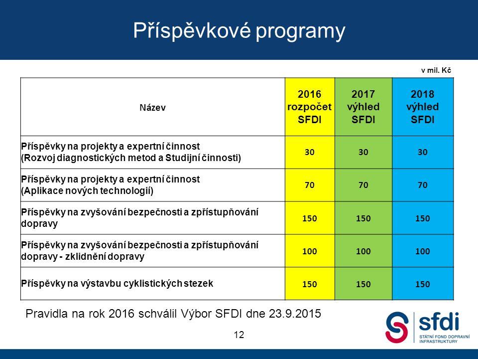 Příspěvkové programy 12 v mil. Kč Název 2016 rozpočet SFDI 2017 výhled SFDI 2018 výhled SFDI Příspěvky na projekty a expertní činnost (Rozvoj diagnost