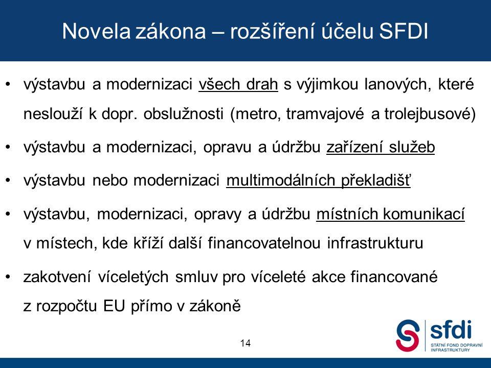 Novela zákona – rozšíření účelu SFDI výstavbu a modernizaci všech drah s výjimkou lanových, které neslouží k dopr. obslužnosti (metro, tramvajové a tr