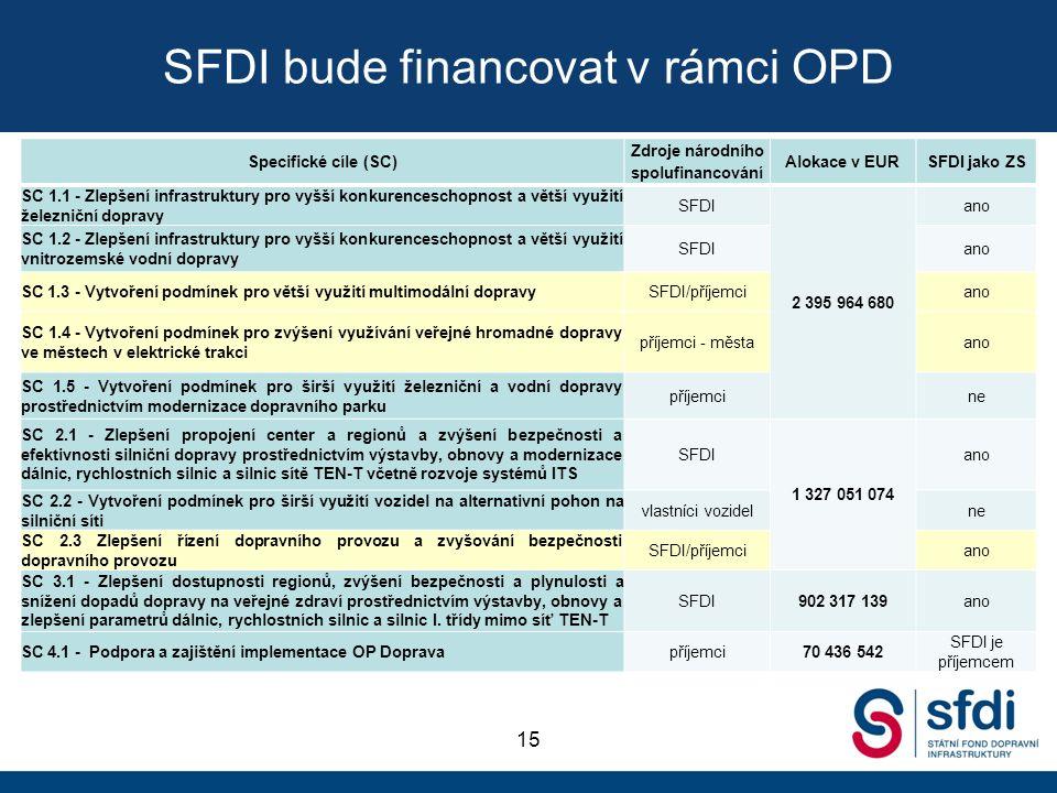 SFDI bude financovat v rámci OPD 15 Specifické cíle (SC) Zdroje národního spolufinancování Alokace v EUR SFDI jako ZS SC 1.1 - Zlepšení infrastruktury pro vyšší konkurenceschopnost a větší využití železniční dopravy SFDI 2 395 964 680 ano SC 1.2 - Zlepšení infrastruktury pro vyšší konkurenceschopnost a větší využití vnitrozemské vodní dopravy SFDIano SC 1.3 - Vytvoření podmínek pro větší využití multimodální dopravySFDI/příjemciano SC 1.4 - Vytvoření podmínek pro zvýšení využívání veřejné hromadné dopravy ve městech v elektrické trakci příjemci - městaano SC 1.5 - Vytvoření podmínek pro širší využití železniční a vodní dopravy prostřednictvím modernizace dopravního parku příjemcine SC 2.1 - Zlepšení propojení center a regionů a zvýšení bezpečnosti a efektivnosti silniční dopravy prostřednictvím výstavby, obnovy a modernizace dálnic, rychlostních silnic a silnic sítě TEN-T včetně rozvoje systémů ITS SFDI 1 327 051 074 ano SC 2.2 - Vytvoření podmínek pro širší využití vozidel na alternativní pohon na silniční síti vlastníci vozidelne SC 2.3 Zlepšení řízení dopravního provozu a zvyšování bezpečnosti dopravního provozu SFDI/příjemciano SC 3.1 - Zlepšení dostupnosti regionů, zvýšení bezpečnosti a plynulosti a snížení dopadů dopravy na veřejné zdraví prostřednictvím výstavby, obnovy a zlepšení parametrů dálnic, rychlostních silnic a silnic I.