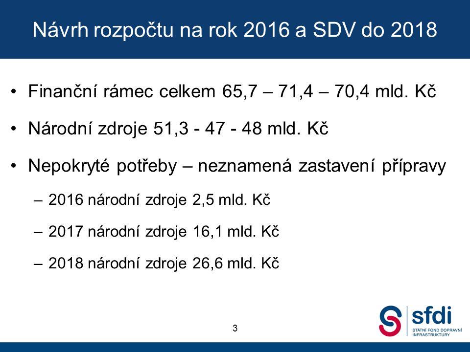 Návrh rozpočtu na rok 2016 a SDV do 2018 Finanční rámec celkem 65,7 – 71,4 – 70,4 mld. Kč Národní zdroje 51,3 - 47 - 48 mld. Kč Nepokryté potřeby – ne