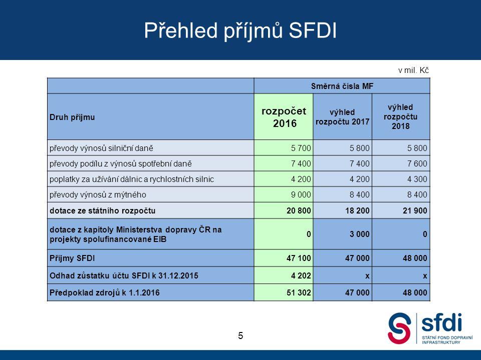 Přehled příjmů SFDI 5 Směrná čísla MF Druh příjmu rozpočet 2016 výhled rozpočtu 2017 výhled rozpočtu 2018 převody výnosů silniční daně5 7005 800 převody podílu z výnosů spotřební daně7 400 7 600 poplatky za užívání dálnic a rychlostních silnic4 200 4 300 převody výnosů z mýtného9 0008 400 dotace ze státního rozpočtu20 80018 20021 900 dotace z kapitoly Ministerstva dopravy ČR na projekty spolufinancované EIB 03 0000 Příjmy SFDI47 10047 00048 000 Odhad zůstatku účtu SFDI k 31.12.20154 202xx Předpoklad zdrojů k 1.1.201651 30247 00048 000 v mil.