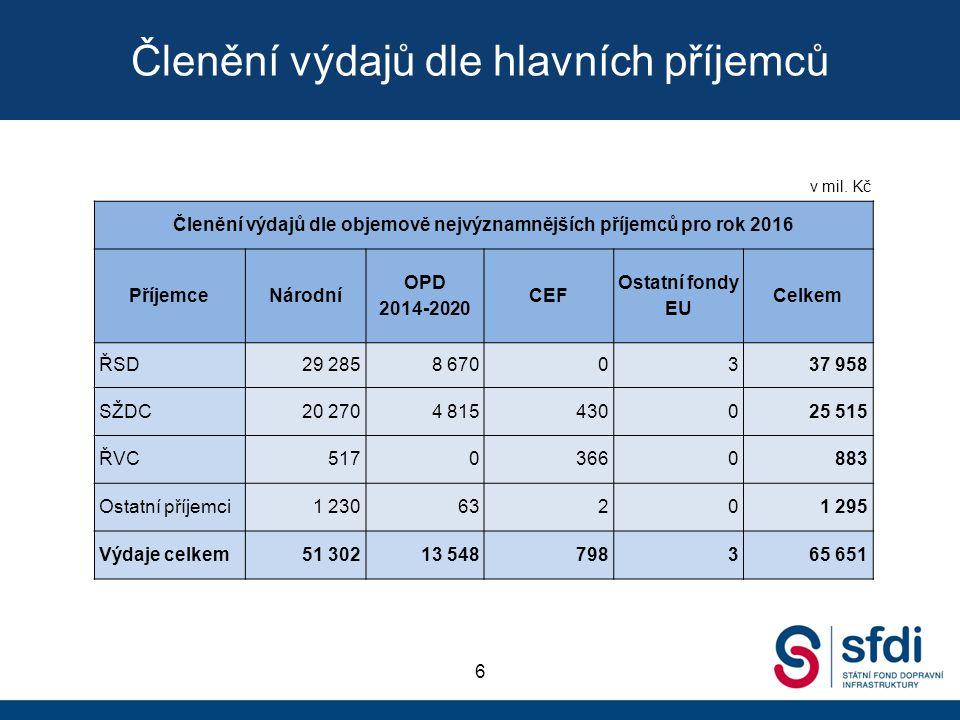 Členění výdajů dle hlavních příjemců 6 Členění výdajů dle objemově nejvýznamnějších příjemců pro rok 2016 PříjemceNárodní OPD 2014-2020 CEF Ostatní fo