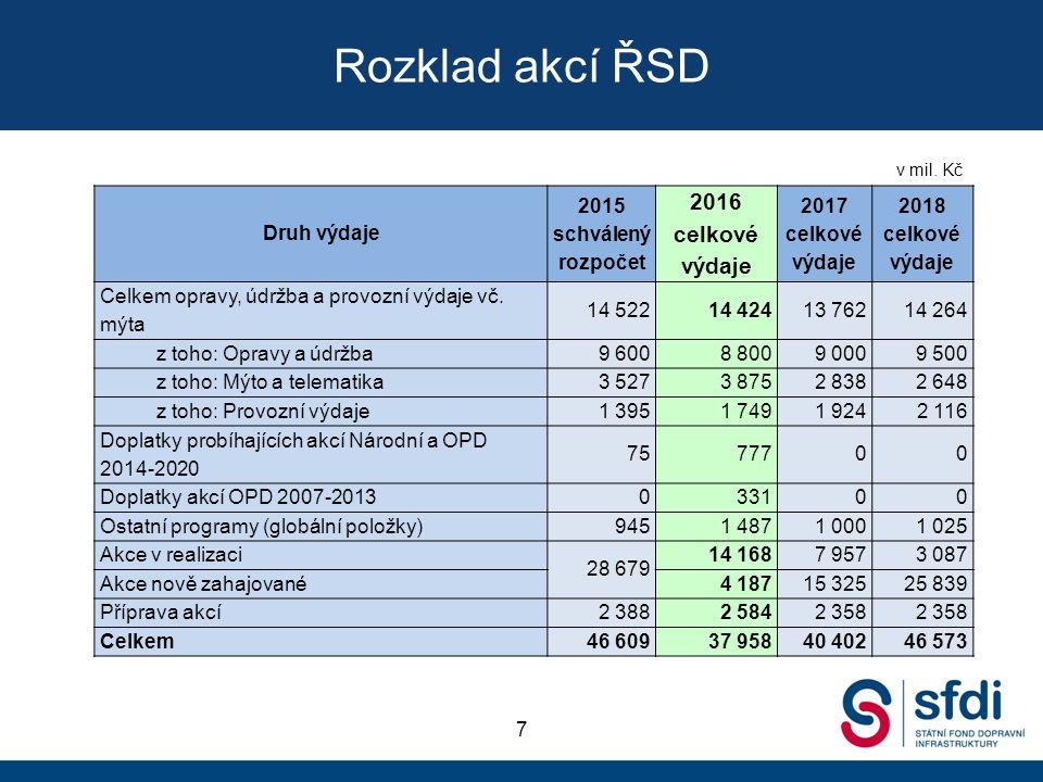 Rozklad akcí ŘSD 7 Druh výdaje 2015 schválený rozpočet 2016 celkové výdaje 2017 celkové výdaje 2018 celkové výdaje Celkem opravy, údržba a provozní výdaje vč.