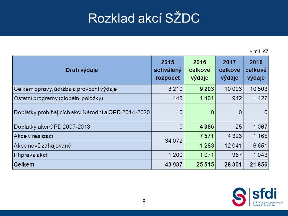 Rozklad akcí SŽDC 8 Druh výdaje 2015 schválený rozpočet 2016 celkové výdaje 2017 celkové výdaje 2018 celkové výdaje Celkem opravy, údržba a provozní v