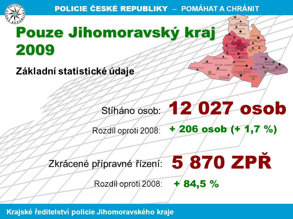 POLICIE ČESKÉ REPUBLIKY – POMÁHAT A CHRÁNIT Krajské ředitelství policie Jihomoravského kraje Základní statistické údaje Stíháno osob: Rozdíl oproti 2008: Zkrácené přípravné řízení: Rozdíl oproti 2008: 12 027 osob 5 870 ZPŘ + 206 osob (+ 1,7 %) + 84,5 % Pouze Jihomoravský kraj 2009