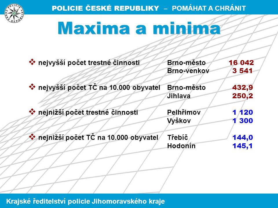 POLICIE ČESKÉ REPUBLIKY – POMÁHAT A CHRÁNIT Krajské ředitelství policie Jihomoravského kraje  nejvyšší počet trestné činnostiBrno-město 16 042 Brno-venkov 3 541  nejvyšší počet TČ na 10.000 obyvatelBrno-město 432,9 Jihlava 250,2  nejnižší počet trestné činnostiPelhřimov 1 120 Vyškov 1 300  nejnižší počet TČ na 10.000 obyvatelTřebíč 144,0 Hodonín 145,1 Maxima a minima