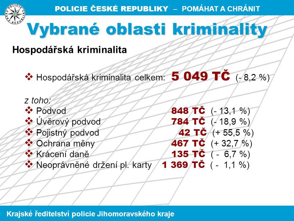 POLICIE ČESKÉ REPUBLIKY – POMÁHAT A CHRÁNIT Krajské ředitelství policie Jihomoravského kraje  Hospodářská kriminalita celkem: 5 049 TČ (- 8,2 %) z toho:  Podvod 848 TČ (- 13,1 %)  Úvěrový podvod 784 TČ (- 18,9 %)  Pojistný podvod 42 TČ (+ 55,5 %)  Ochrana měny 467 TČ (+ 32,7 %)  Krácení daně 135 TČ ( - 6,7 %)  Neoprávněné držení pl.