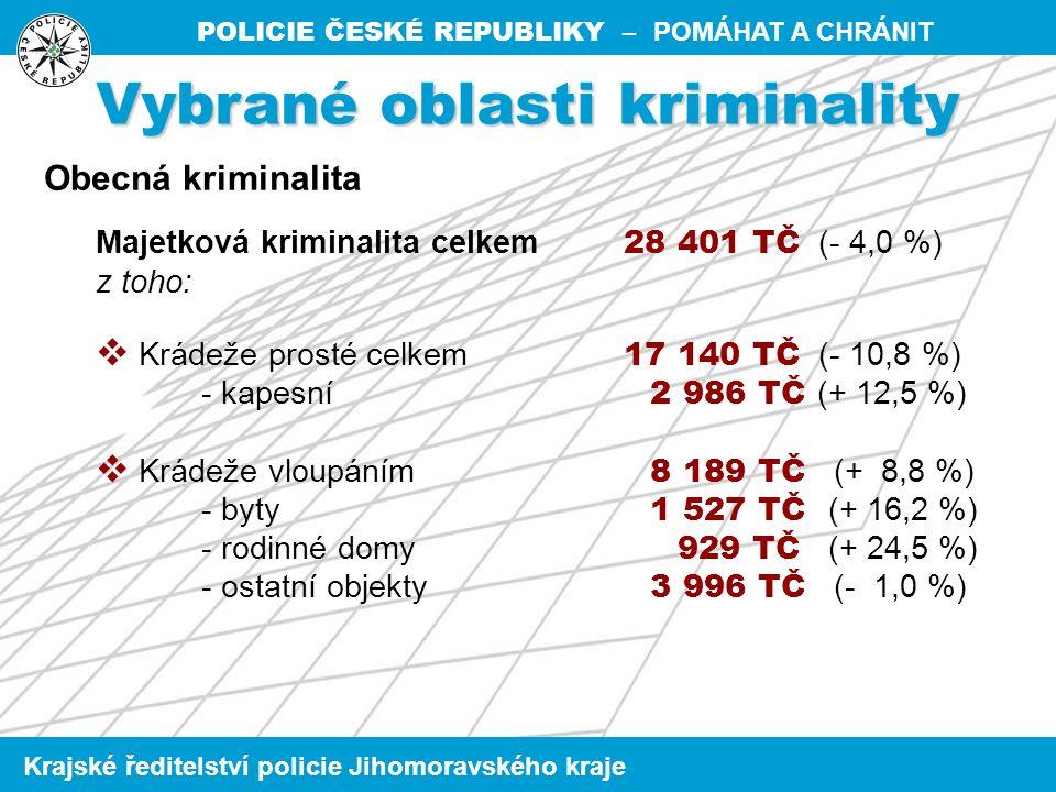 POLICIE ČESKÉ REPUBLIKY – POMÁHAT A CHRÁNIT Krajské ředitelství policie Jihomoravského kraje Majetková kriminalita celkem 28 401 TČ (- 4,0 %) z toho:  Krádeže prosté celkem 17 140 TČ (- 10,8 %) - kapesní 2 986 TČ (+ 12,5 %)  Krádeže vloupáním 8 189 TČ (+ 8,8 %) - byty 1 527 TČ (+ 16,2 %) - rodinné domy 929 TČ (+ 24,5 %) - ostatní objekty 3 996 TČ (- 1,0 %) Vybrané oblasti kriminality Obecná kriminalita