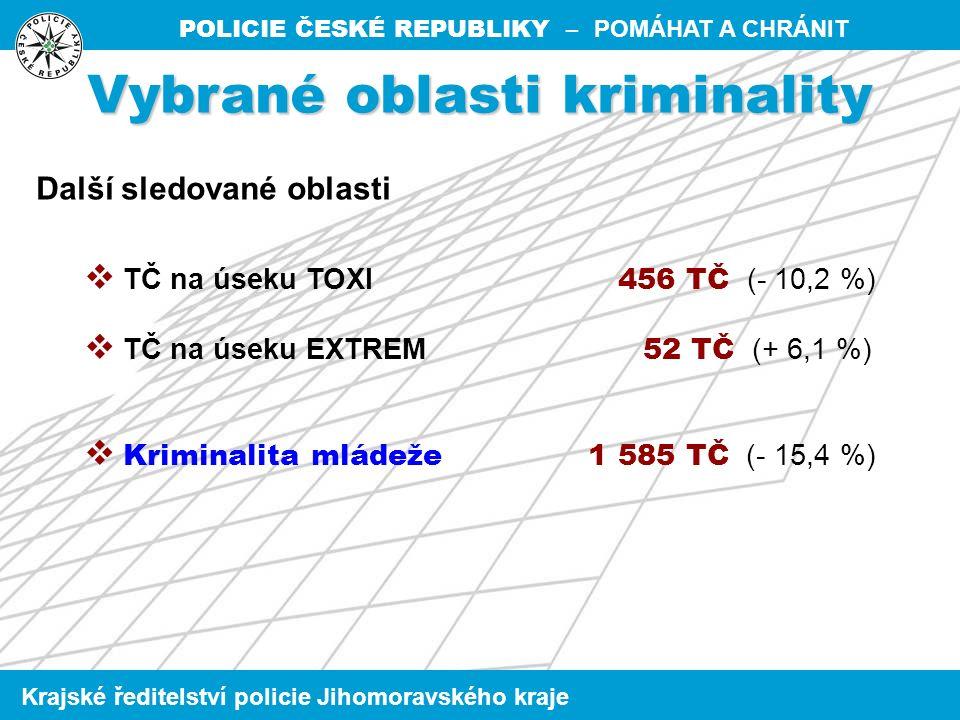 POLICIE ČESKÉ REPUBLIKY – POMÁHAT A CHRÁNIT Krajské ředitelství policie Jihomoravského kraje  TČ na úseku TOXI 456 TČ (- 10,2 %)  TČ na úseku EXTREM 52 TČ (+ 6,1 %)  Kriminalita mládeže 1 585 TČ (- 15,4 %) Vybrané oblasti kriminality Další sledované oblasti