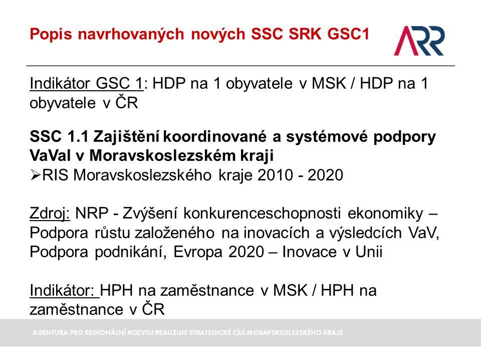 Popis navrhovaných nových SSC SRK GSC1 Indikátor GSC 1: HDP na 1 obyvatele v MSK / HDP na 1 obyvatele v ČR SSC 1.1 Zajištění koordinované a systémové podpory VaVaI v Moravskoslezském kraji  RIS Moravskoslezského kraje 2010 - 2020 Zdroj: NRP - Zvýšení konkurenceschopnosti ekonomiky – Podpora růstu založeného na inovacích a výsledcích VaV, Podpora podnikání, Evropa 2020 – Inovace v Unii Indikátor: HPH na zaměstnance v MSK / HPH na zaměstnance v ČR