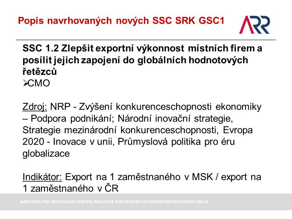 Popis navrhovaných nových SSC SRK GSC1 SSC 1.2 Zlepšit exportní výkonnost místních firem a posílit jejich zapojení do globálních hodnotových řetězců  CMO Zdroj: NRP - Zvýšení konkurenceschopnosti ekonomiky – Podpora podnikání; Národní inovační strategie, Strategie mezinárodní konkurenceschopnosti, Evropa 2020 - Inovace v unii, Průmyslová politika pro éru globalizace Indikátor: Export na 1 zaměstnaného v MSK / export na 1 zaměstnaného v ČR