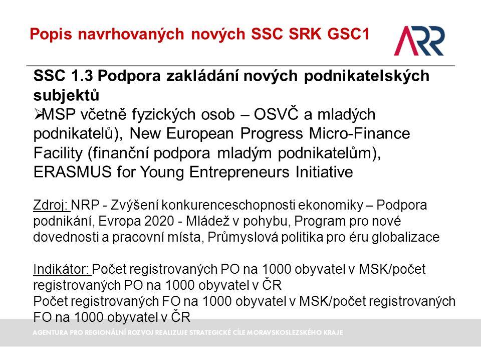 Popis navrhovaných nových SSC SRK GSC1 SSC 1.3 Podpora zakládání nových podnikatelských subjektů  MSP včetně fyzických osob – OSVČ a mladých podnikatelů), New European Progress Micro-Finance Facility (finanční podpora mladým podnikatelům), ERASMUS for Young Entrepreneurs Initiative Zdroj: NRP - Zvýšení konkurenceschopnosti ekonomiky – Podpora podnikání, Evropa 2020 - Mládež v pohybu, Program pro nové dovednosti a pracovní místa, Průmyslová politika pro éru globalizace Indikátor: Počet registrovaných PO na 1000 obyvatel v MSK/počet registrovaných PO na 1000 obyvatel v ČR Počet registrovaných FO na 1000 obyvatel v MSK/počet registrovaných FO na 1000 obyvatel v ČR