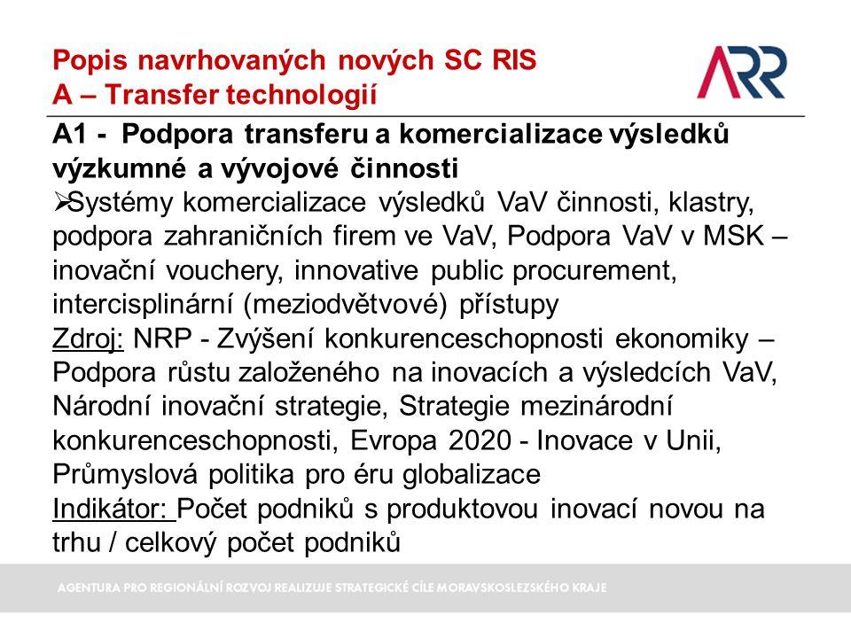 Popis navrhovaných nových SC RIS A – Transfer technologií A1 - Podpora transferu a komercializace výsledků výzkumné a vývojové činnosti  Systémy komercializace výsledků VaV činnosti, klastry, podpora zahraničních firem ve VaV, Podpora VaV v MSK – inovační vouchery, innovative public procurement, intercisplinární (meziodvětvové) přístupy Zdroj: NRP - Zvýšení konkurenceschopnosti ekonomiky – Podpora růstu založeného na inovacích a výsledcích VaV, Národní inovační strategie, Strategie mezinárodní konkurenceschopnosti, Evropa 2020 - Inovace v Unii, Průmyslová politika pro éru globalizace Indikátor: Počet podniků s produktovou inovací novou na trhu / celkový počet podniků