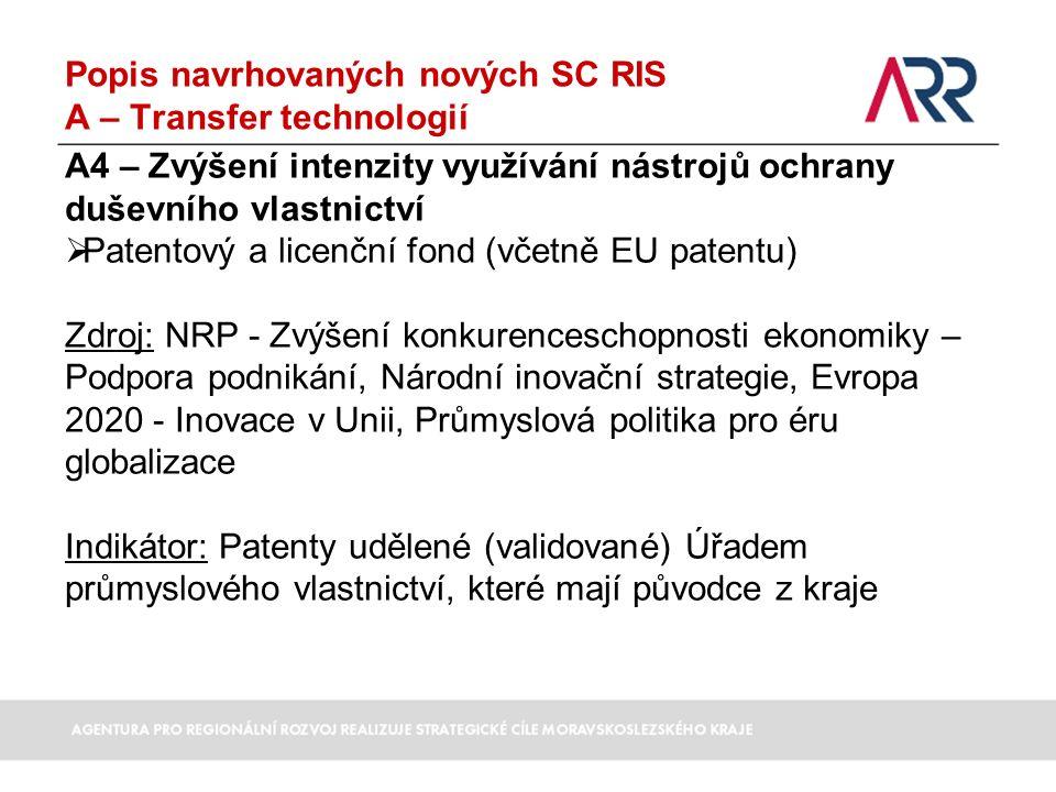 Popis navrhovaných nových SC RIS A – Transfer technologií A4 – Zvýšení intenzity využívání nástrojů ochrany duševního vlastnictví  Patentový a licenční fond (včetně EU patentu) Zdroj: NRP - Zvýšení konkurenceschopnosti ekonomiky – Podpora podnikání, Národní inovační strategie, Evropa 2020 - Inovace v Unii, Průmyslová politika pro éru globalizace Indikátor: Patenty udělené (validované) Úřadem průmyslového vlastnictví, které mají původce z kraje