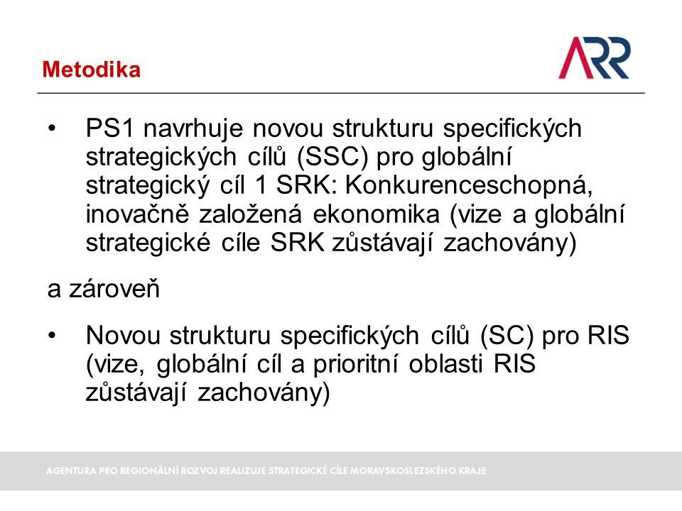 Metodika Výchozí dokumenty pro aktualizaci SSC SRK a SC RIS: -Dokumenty na národní úrovni: Národní rozvojové priority pro čerpání fondů EU po roce 2013 (navazují na Integrované hlavní směry a Národní program reforem) Národní inovační strategie Strategie mezinárodní konkurenceschopnosti Uvedené dokumenty vycházejí ze Strategie Evropa 2020