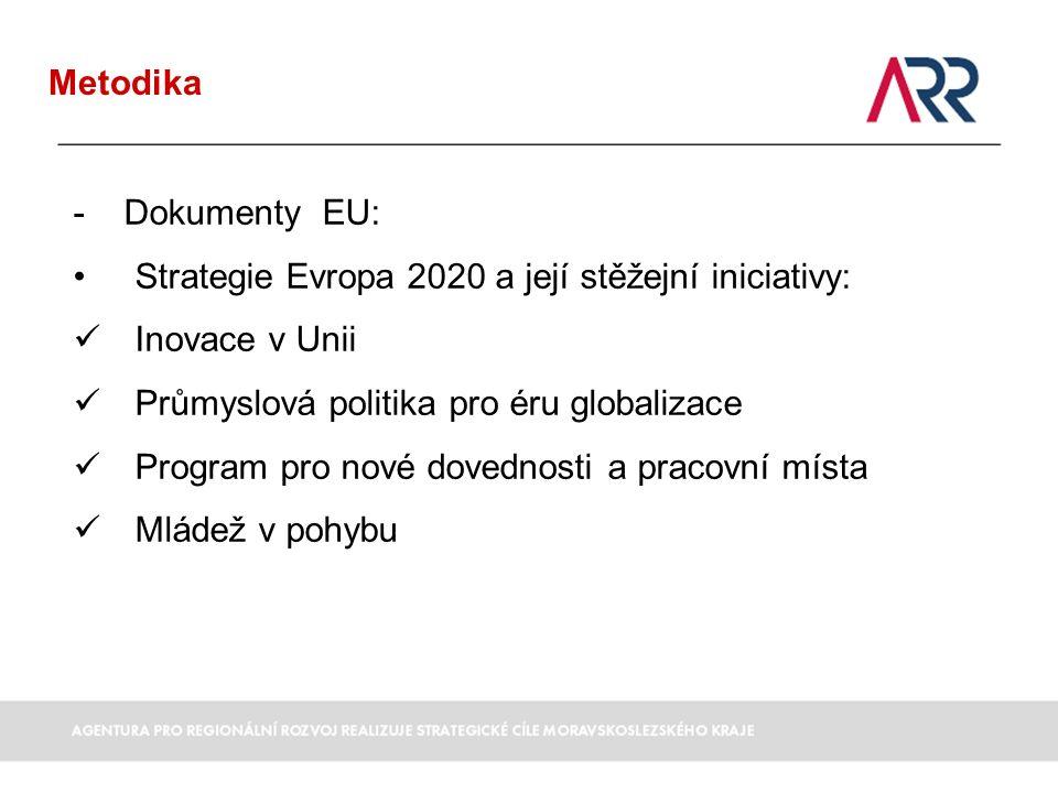 Metodika - Dokumenty EU: Strategie Evropa 2020 a její stěžejní iniciativy: Inovace v Unii Průmyslová politika pro éru globalizace Program pro nové dovednosti a pracovní místa Mládež v pohybu
