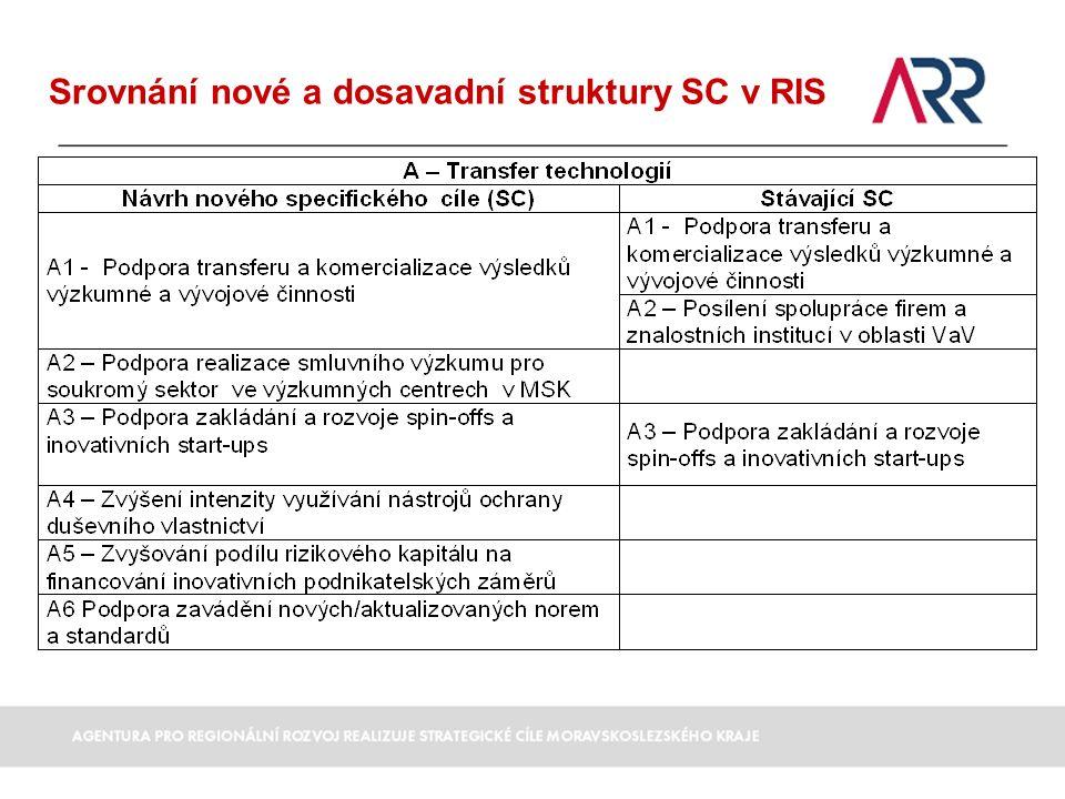 Srovnání nové a dosavadní struktury SC v RIS