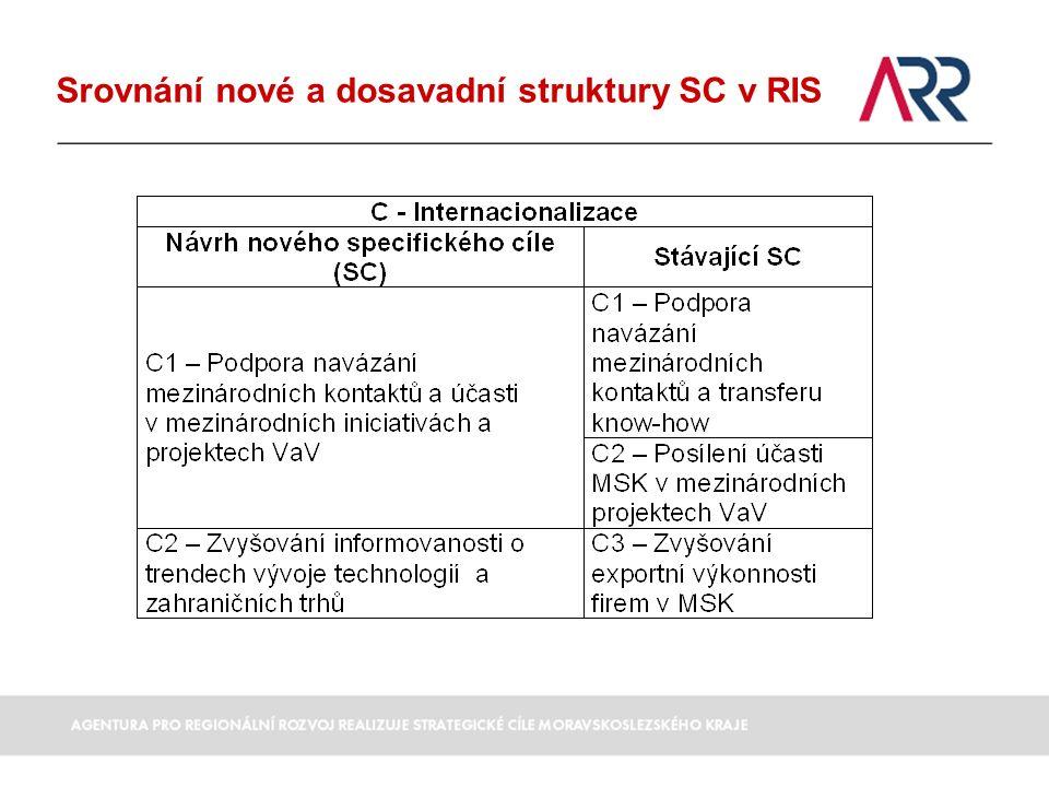 Popis navrhovaných nových SC RIS A – Transfer technologií A6 Podpora zavádění nových/aktualizovaných norem a standardů  Systém sběru, vyhodnocení a implementace podnětů ze strany podnikatelských subjektů na zavedení nových/úpravu stávajících norem a standardů v odvětvích, kde dochází k rychlému technologickému vývoji Zdroj: Národní inovační strategie, Evropa 2020 - Inovace v Unii, Průmyslová politika pro éru globalizace Indikátor: Návrhy na aktualizaci/zavádění nových norem (min.
