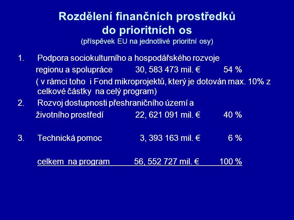 Rozdělení finančních prostředků do prioritních os (příspěvek EU na jednotlivé prioritní osy) 1.Podpora sociokulturního a hospodářského rozvoje regionu a spolupráce30, 583 473 mil.