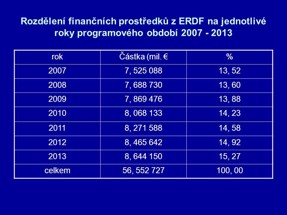 Rozdělení finančních prostředků z ERDF na jednotlivé roky programového období 2007 - 2013 rokČástka (mil.
