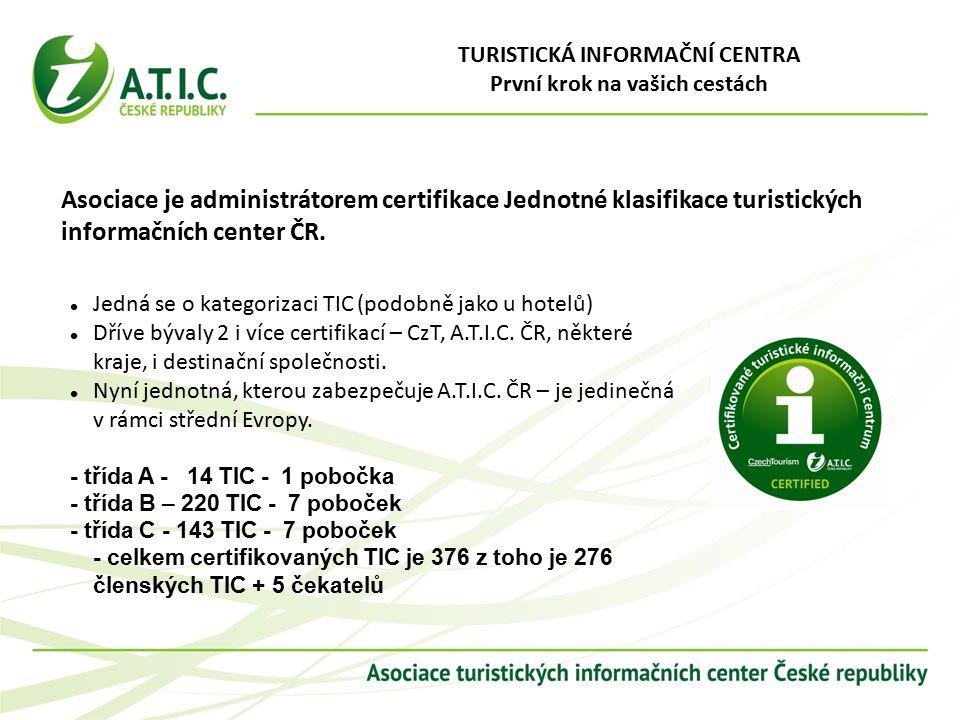 Asociace je administrátorem certifikace Jednotné klasifikace turistických informačních center ČR.