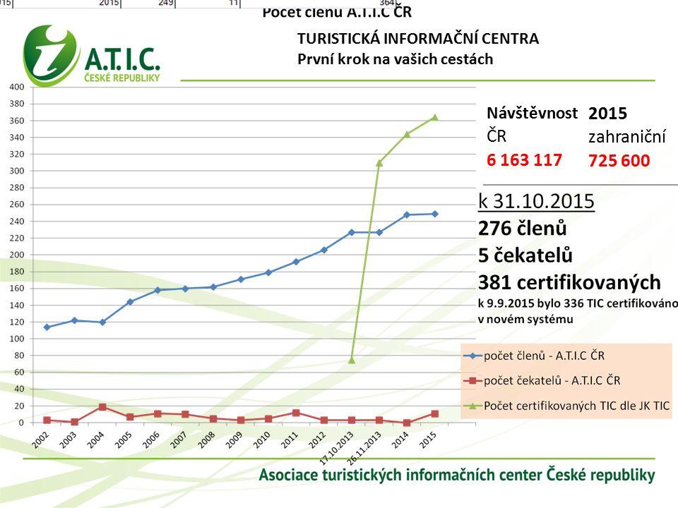 TURISTICKÁ INFORMAČNÍ CENTRA První krok na vašich cestách Návštěvnost ČR 6 163 117 2015 zahraniční 725 600