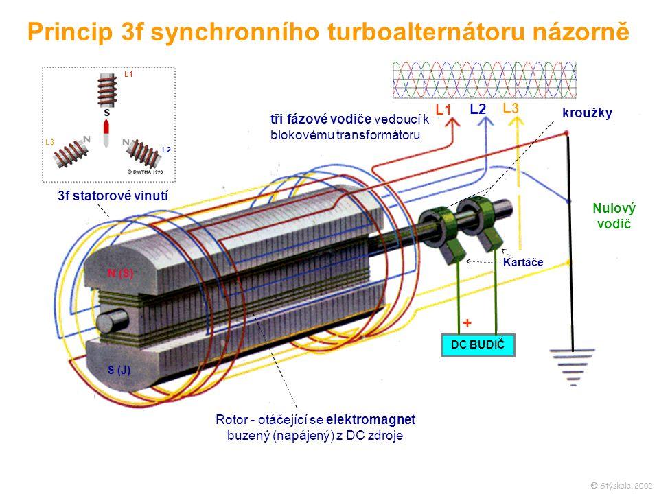 Princip 3f synchronního turboalternátoru názorně 3f statorové vinutí Rotor - otáčející se elektromagnet buzený (napájený) z DC zdroje Kartáče kroužky tři fázové vodiče vedoucí k blokovému transformátoru L1 L2 L3 Nulový vodič DC BUDIČ + L1 L2 L3 N (S) S (J)  Stýskala, 2002