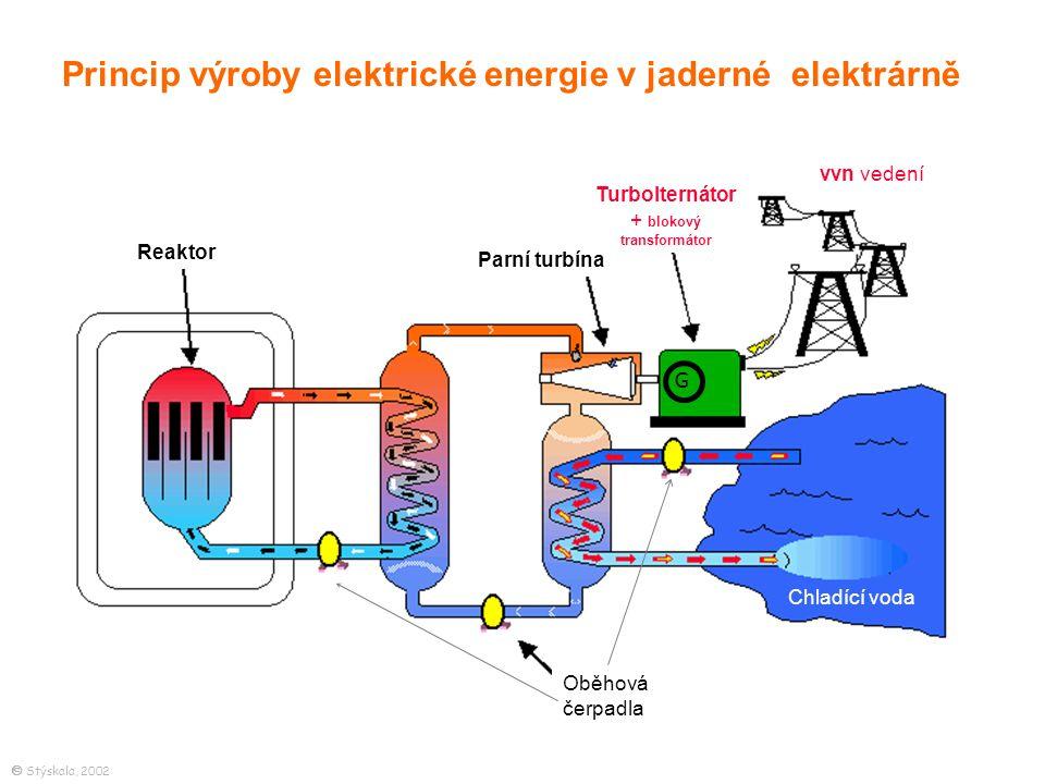 Reaktor Parní turbína Turbolternátor + blokový transformátor Oběhová čerpadla vvn vedení Princip výroby elektrické energie v jaderné elektrárně Chladící voda G  Stýskala, 2002