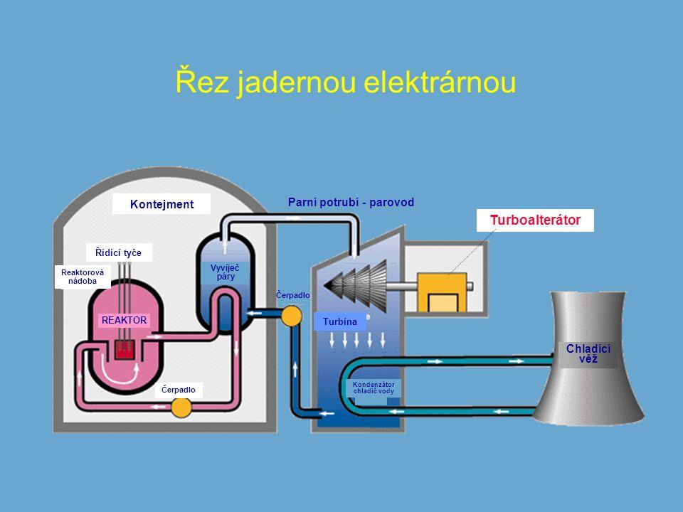 Řez jadernou elektrárnou Kontejment Chladící věž Turbína Parní potrubí - parovod Čerpadlo REAKTOR Řídící tyče Reaktorová nádoba Turboalterátor Kondenzátor chladič vody Vyvíječ páry