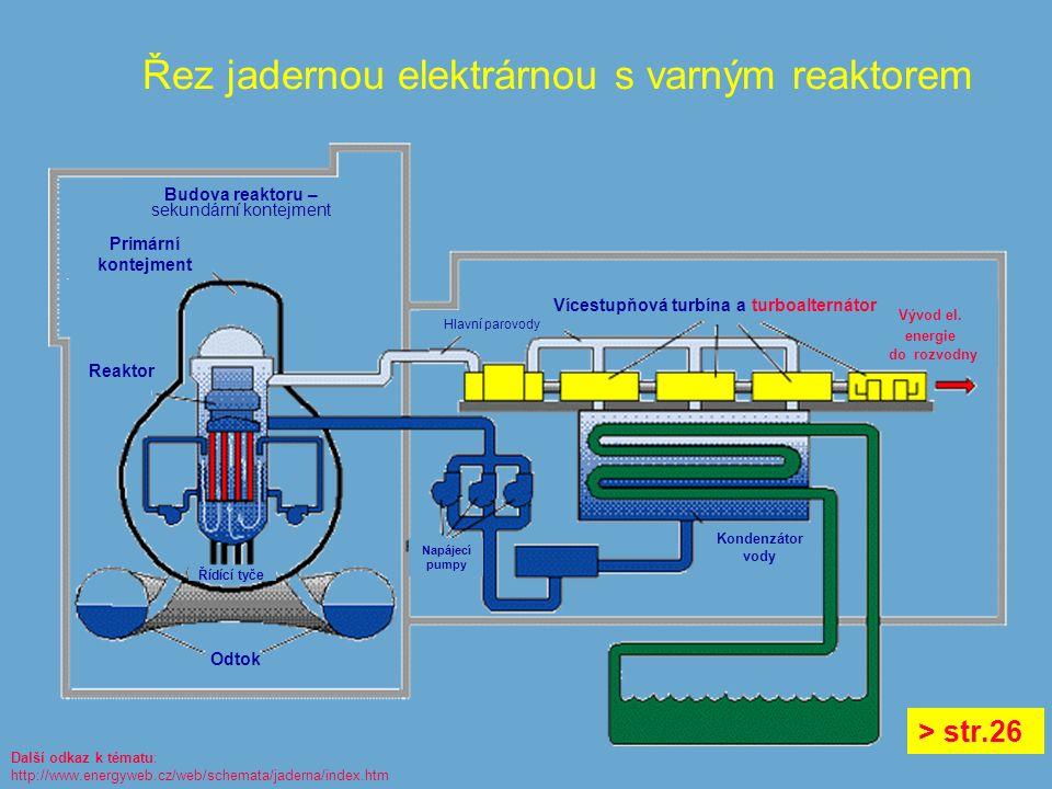 Řez jadernou elektrárnou s varným reaktorem Hlavní parovody Budova reaktoru – sekundární kontejment Vývod el.