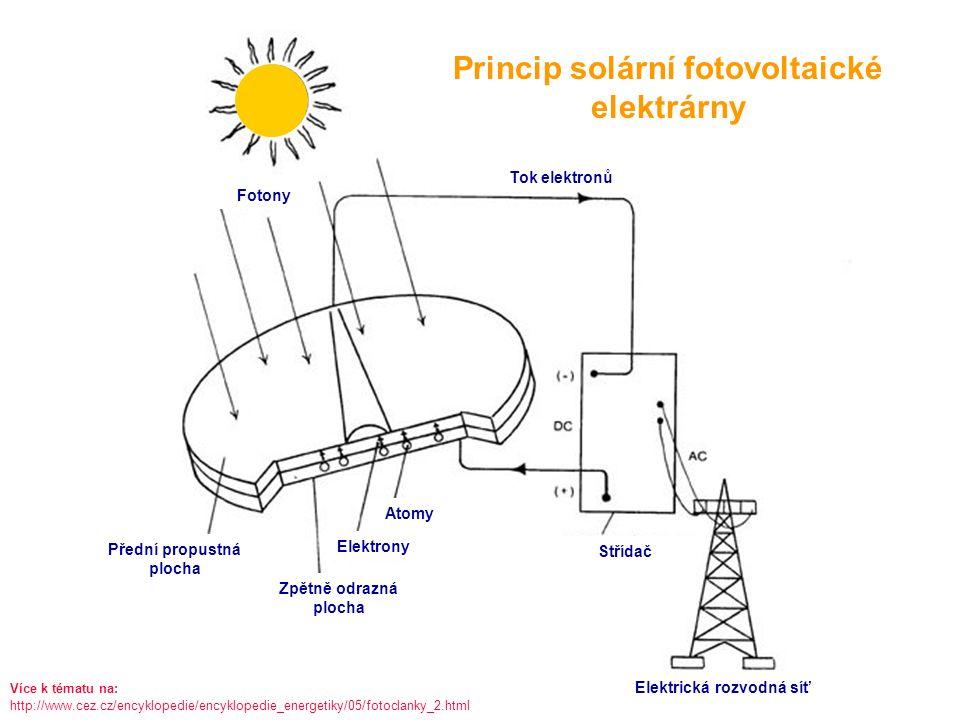 MISCELLANEOUS ELECTRICAL DEVICES Princip solární fotovoltaické elektrárny Fotony Střídač Elektrická rozvodná síť Tok elektronů Atomy Elektrony Zpětně odrazná plocha Přední propustná plocha Více k tématu na: http://www.cez.cz/encyklopedie/encyklopedie_energetiky/05/fotoclanky_2.html