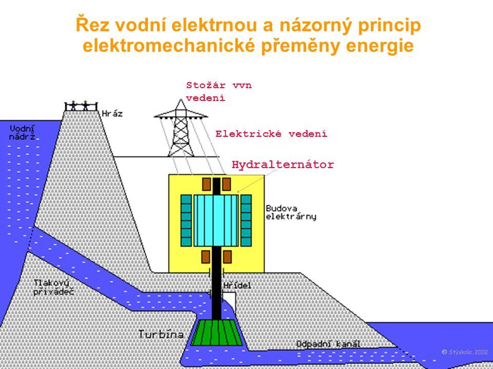 Řez vodní elektrnou a názorný princip elektromechanické přeměny energie Hydralternátor Elektrické vedení Stožár vvn vedení  Stýskala, 2002