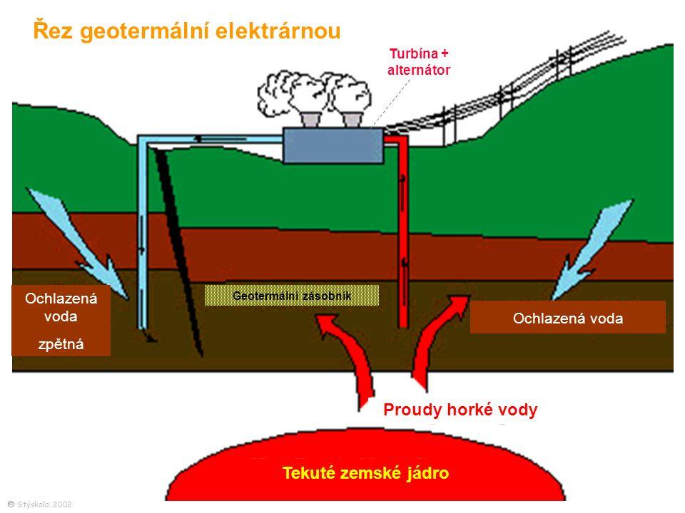 Tekuté zemské jádro Proudy horké vody Geotermální zásobník Ochlazená voda zpětná Řez geotermální elektrárnou Turbína + alternátor  Stýskala, 2002