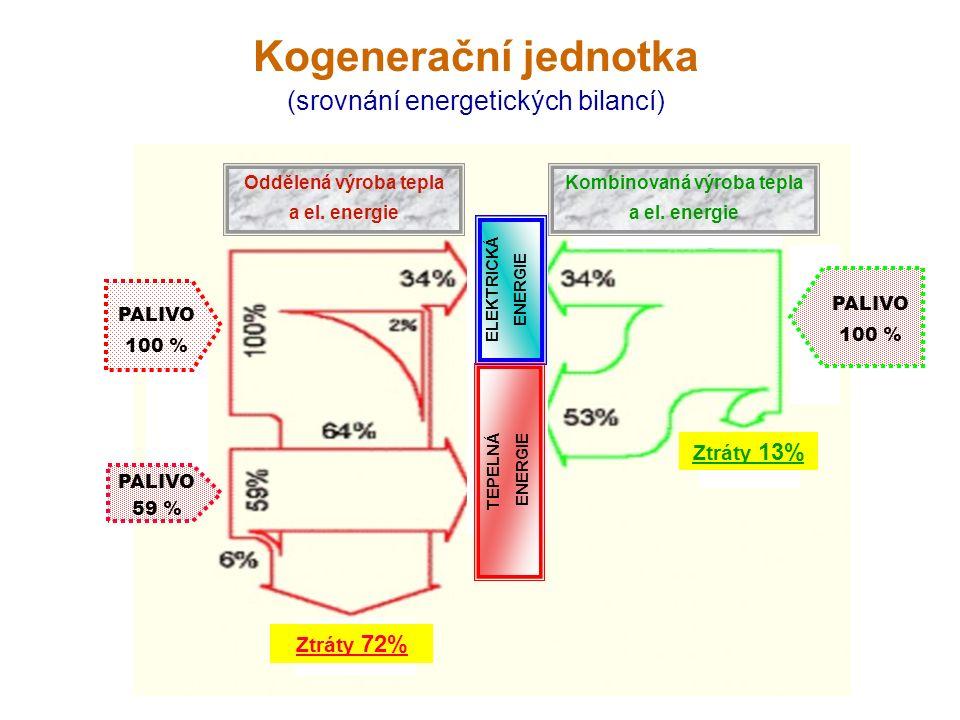 Kogenerační jednotka (srovnání energetických bilancí) Oddělená výroba tepla a el.