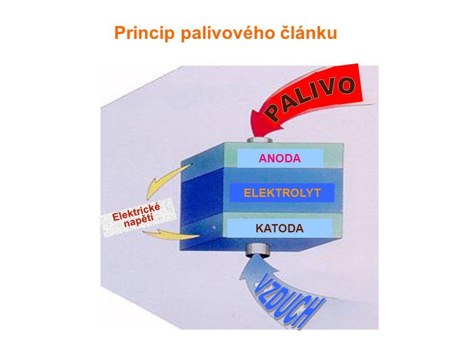 Princip palivového článku ELEKTROLYT KATODA ANODA Elektrické napětí