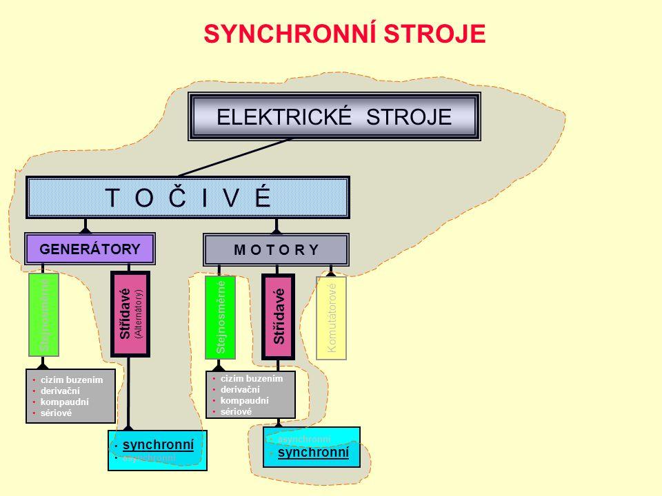 T O Č I V É GENERÁTORY M O T O R Y Stejnosměrné Střídavé (Alternátory) Stejnosměrné Střídavé Komutátorové cizím buzením derivační kompaudní sériové cizím buzením derivační kompaudní sériové synchronní asynchronní synchronní ELEKTRICKÉ STROJE SYNCHRONNÍ STROJE